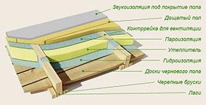 Схема влаштування підлоги по лагам