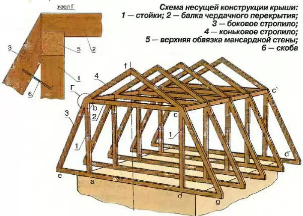 Поэтапное строительство мансарды своими руками
