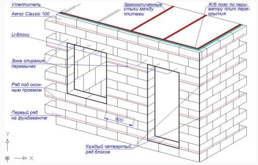 Технология строительства дом из газоблоков