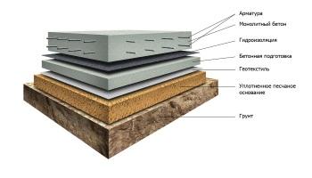 будівництво плитного фундаменту