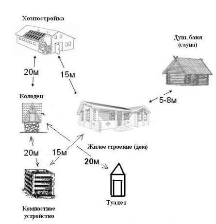 будівельні норми України