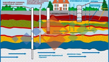 рівень ґрунтових вод