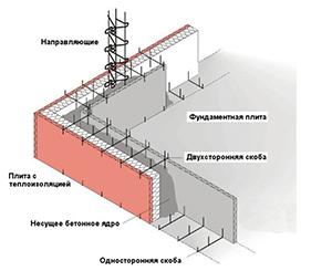 Опалубка конструкция