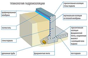 Технология гидроизоляции