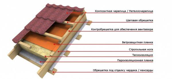 Ошибки при монтаже крыши