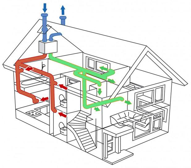 Все о принудительной вентиляции дома