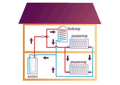 Виды систем отопления: их преимущества и недостатки