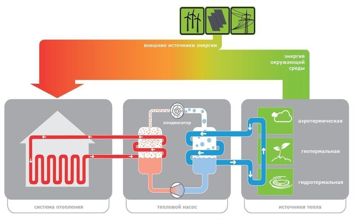 Геотермальная система отопления — что это и как работает